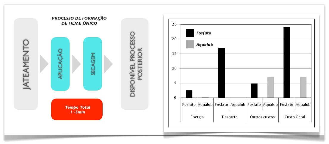 AQUALUB-FOSFATIZACAO-PROCESSO-SIMPLES